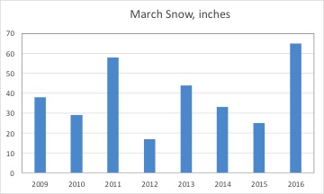 Snowfall Graph